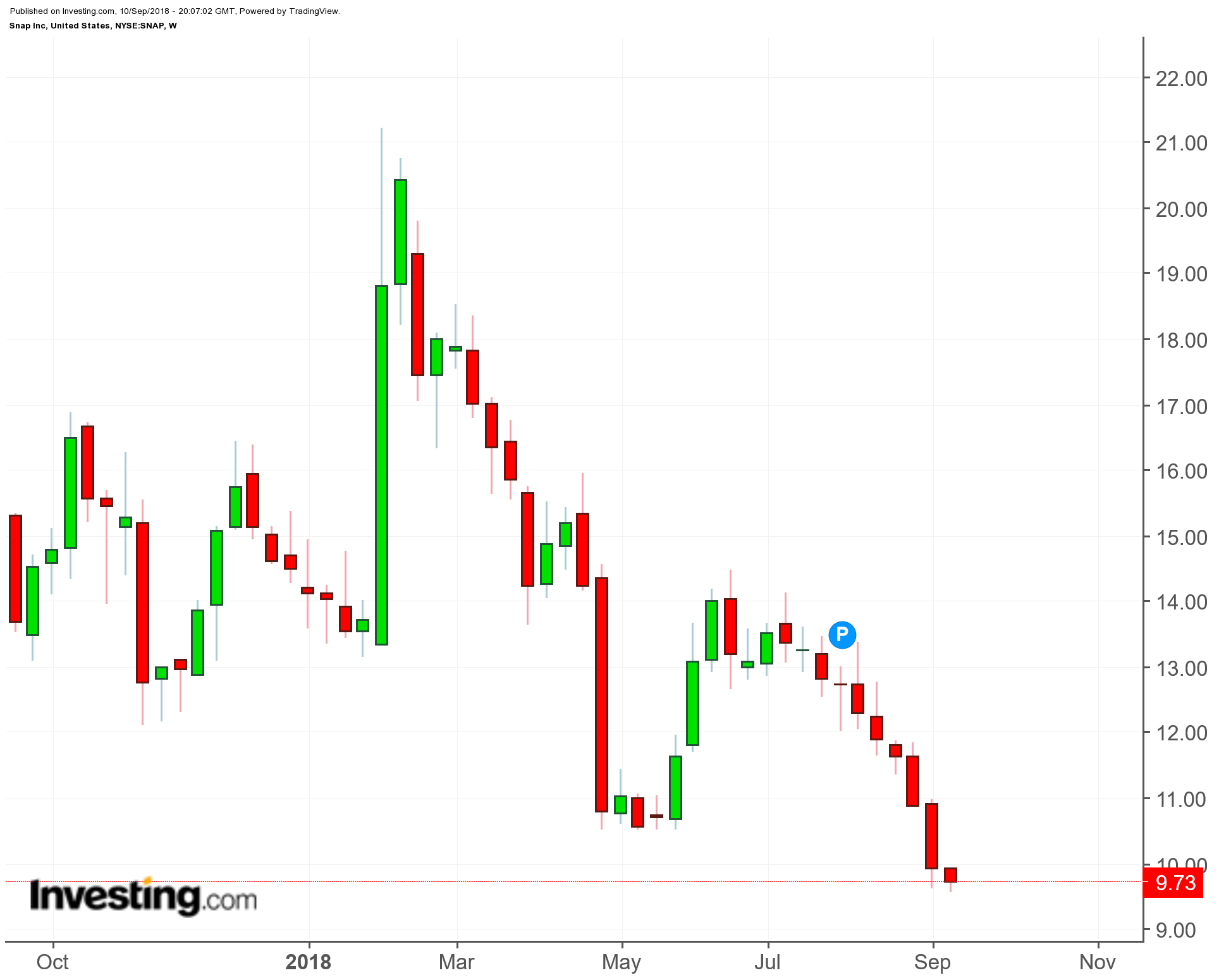 Snap (SNAP) 1-Year Chart
