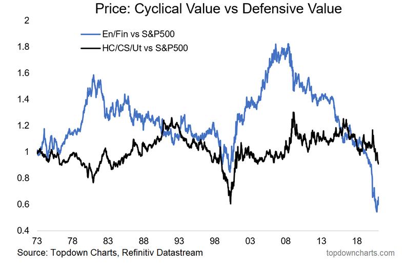 Price Cyclical Value Vs Defensive Value