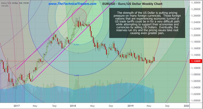 EURO-US Dollar Weekly Chart