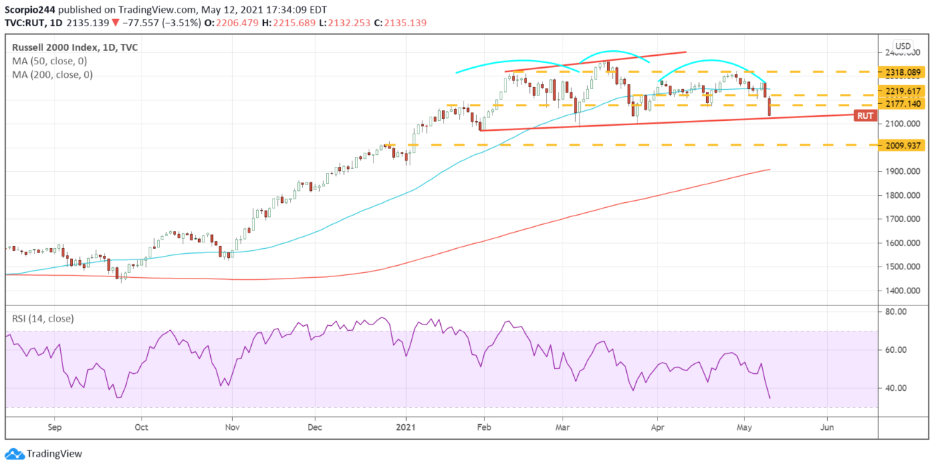 Russell 2000 (IWM) Daily Chart