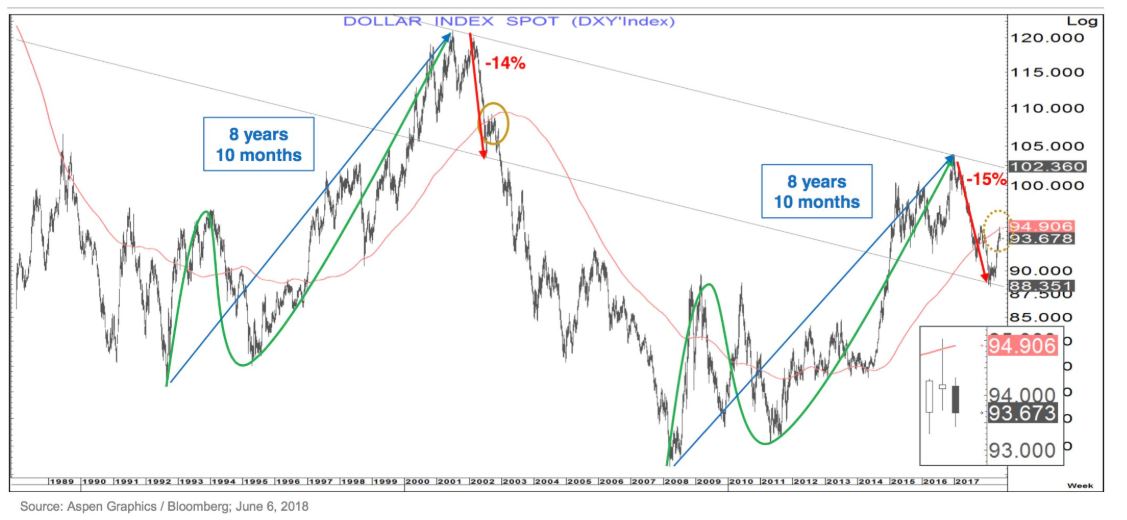 Dollar Index Spot