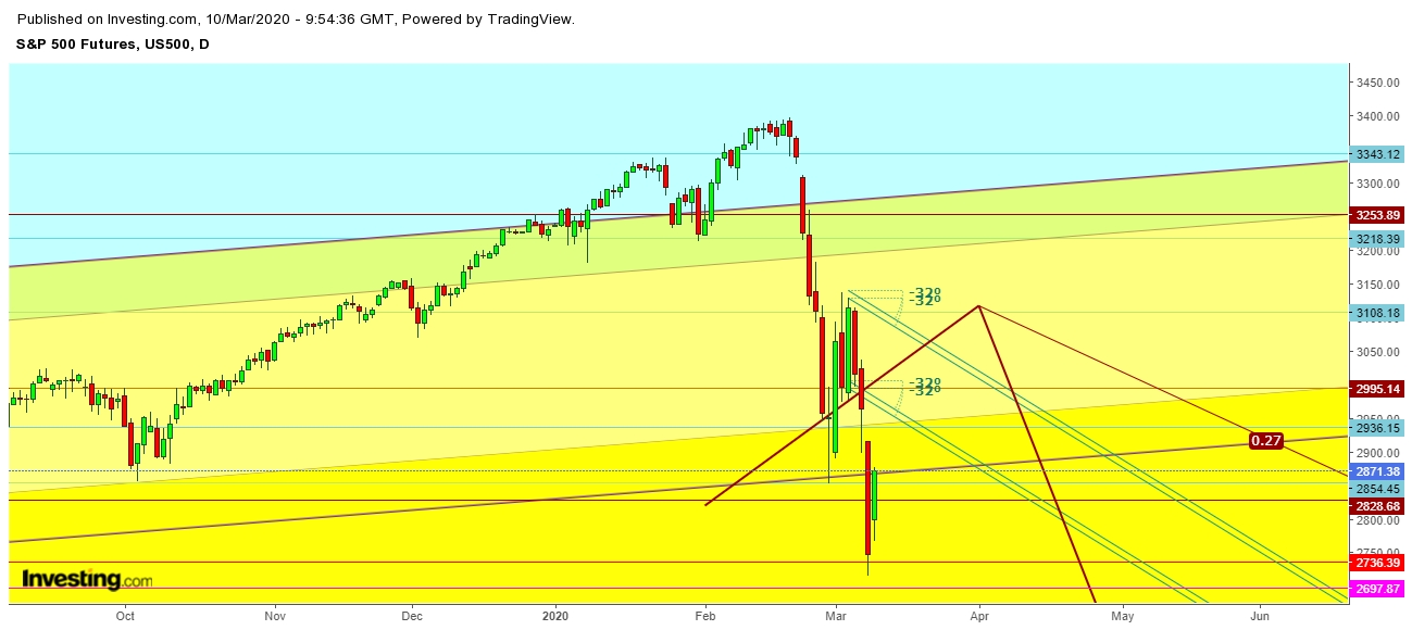 S&P 500 Futures 240