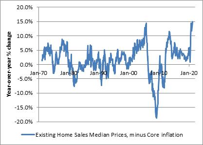 Existing Homes Median Prices