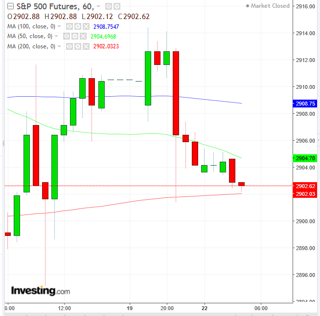 S&P 500 Futures Hourly Chart - Powered by TradingView