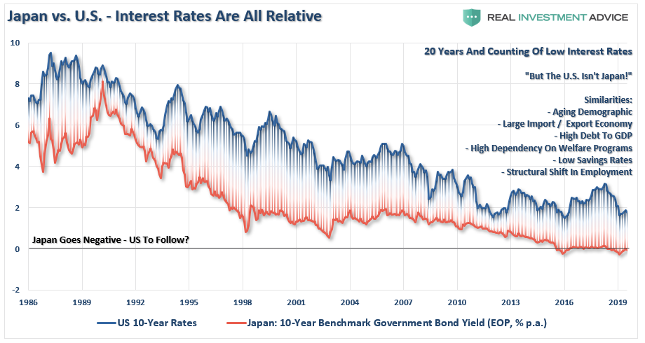 Japan Vs US Rates