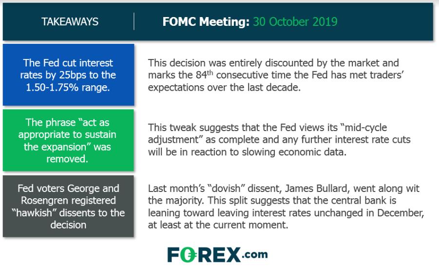 FOMC Takeaways