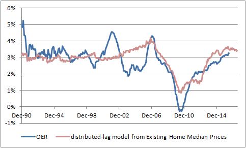 Existing Home Median Prices vs OER 1990-2016
