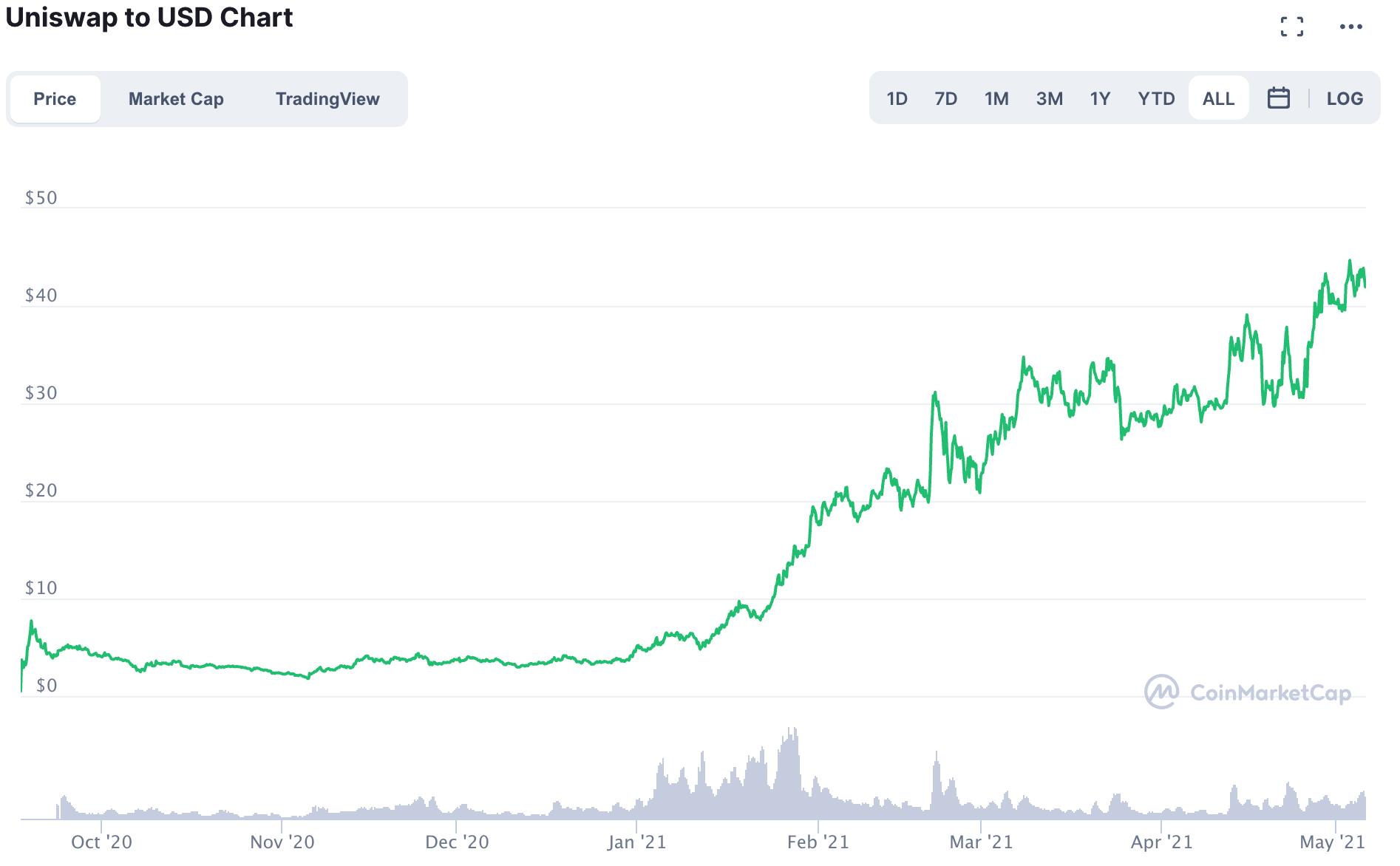Uniswap/USD Chart