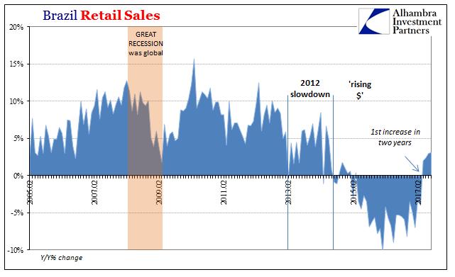 Brazil Retail Sales