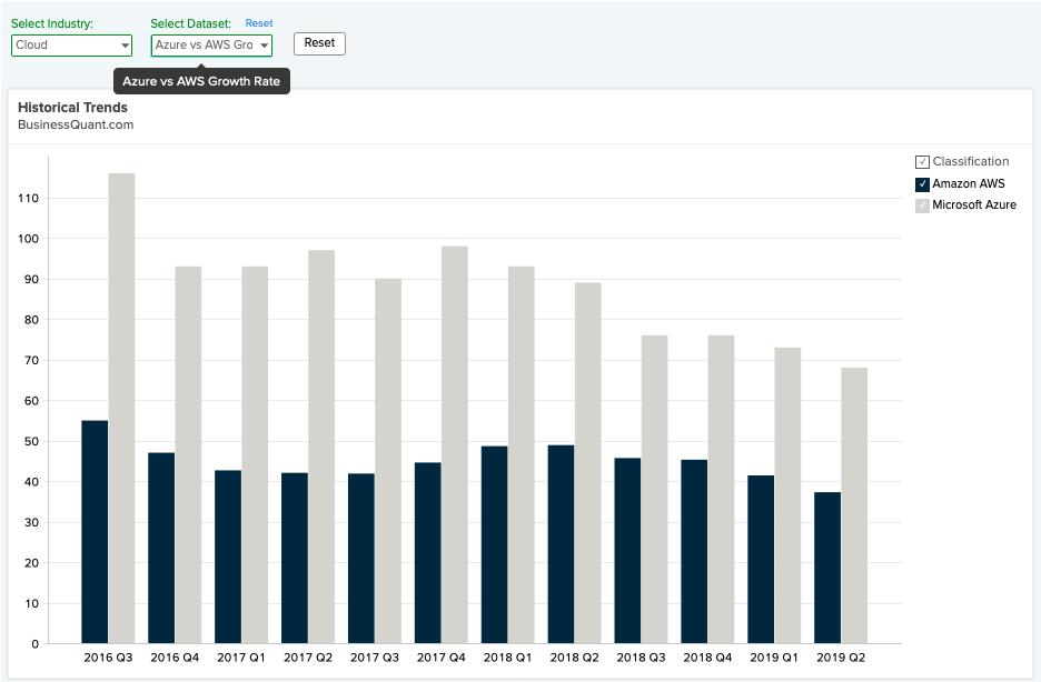 Azure Vs. AWS Growth