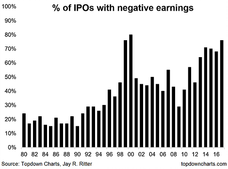 % IPOs With Negative Earnings