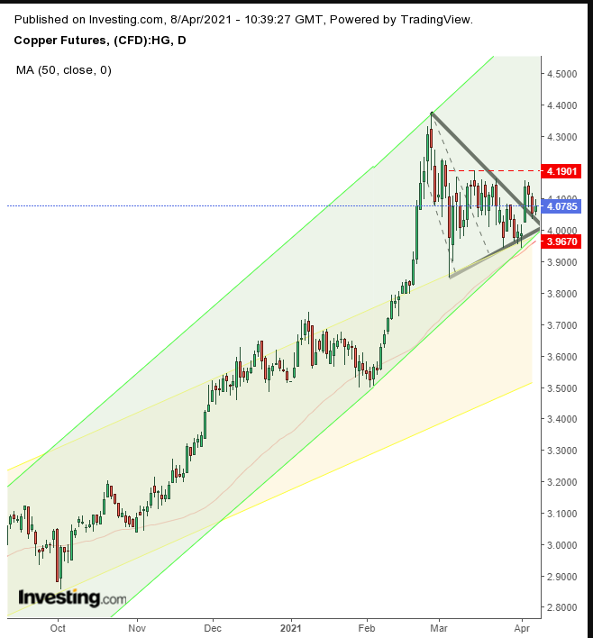 Chart Of The Day: Copper Setting Up For Another Leg Higher