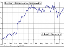 Denbury Resources Inc.  (NYSE:DNR) Seasonal Chart