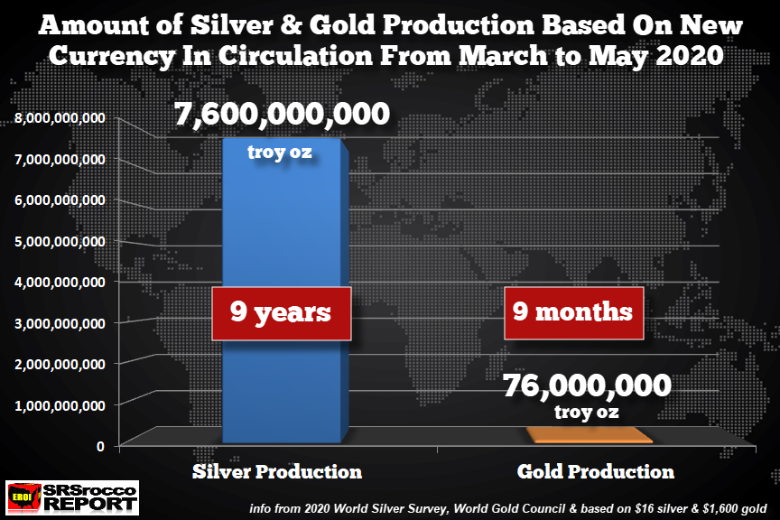 Amount Silver And Gold Production