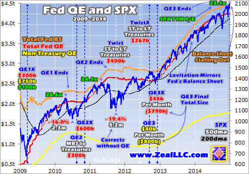 Fed QE and SPX