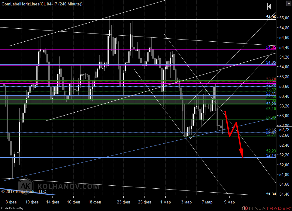 US Oil 4-Hour Chart