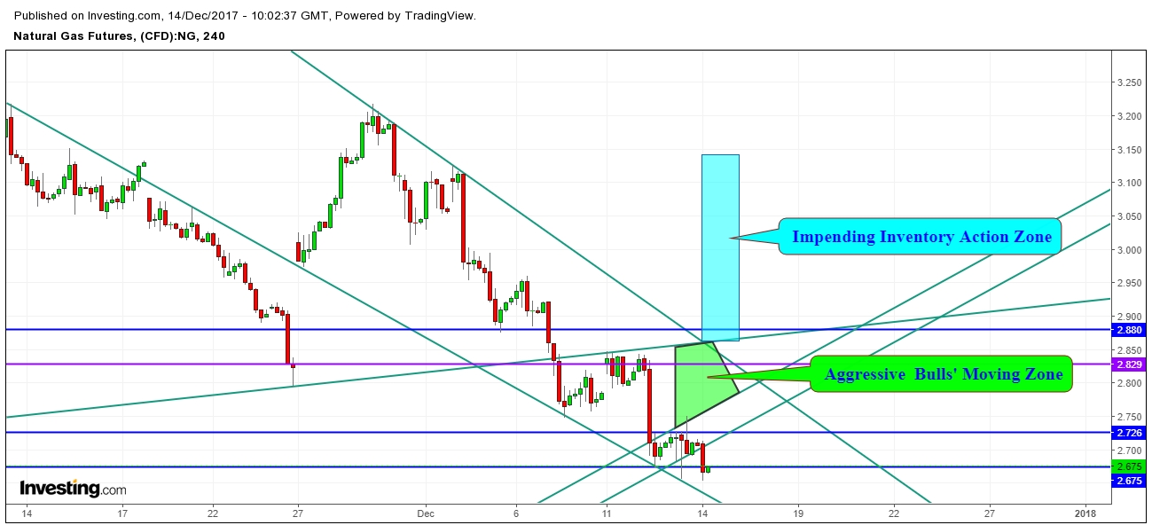 Natural Gas Futures Price 4 Hr. Chart