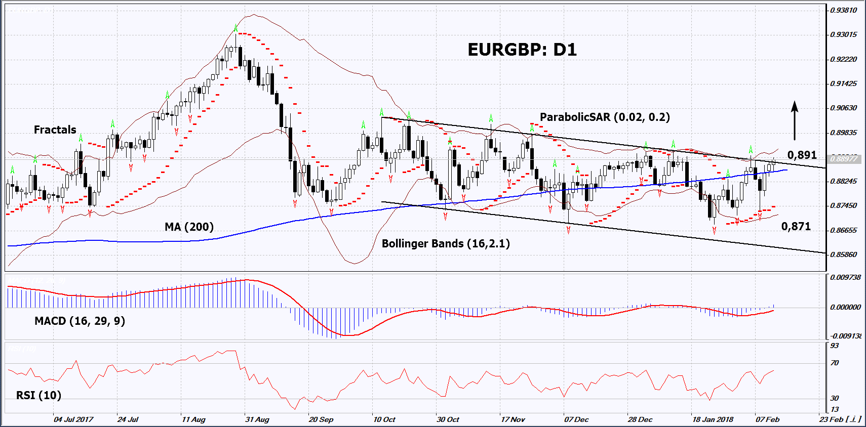 EUR/GBP D1 Chart