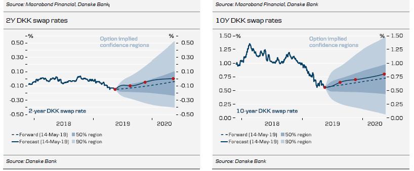 Macrobond Financial, Danske Bank