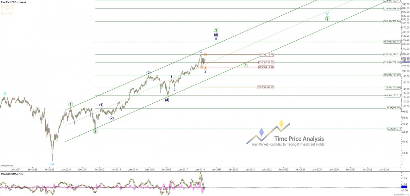 FDX Weekly Chart