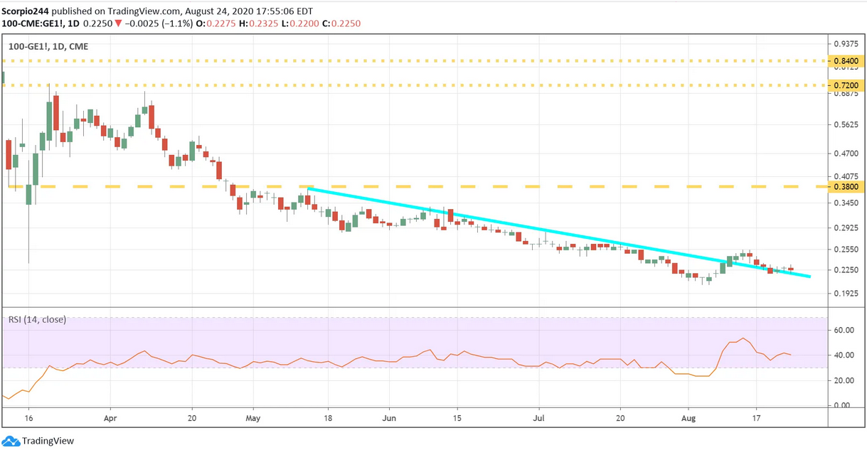 100 CME GE1 Daily Chart