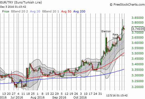 EUR/TRY Chart