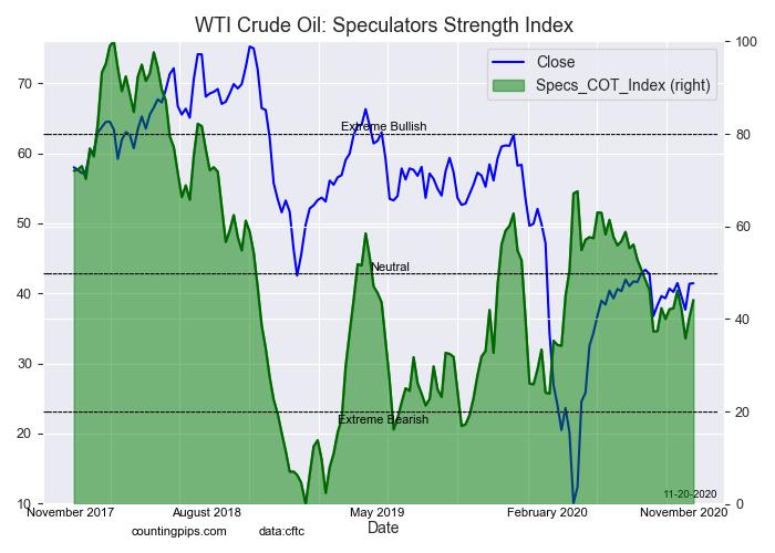 WTI Crude Oil Speculators Index