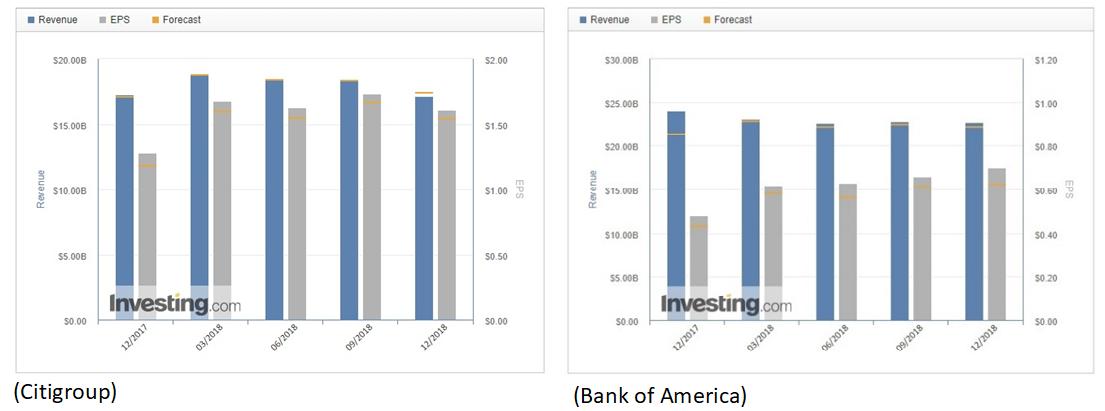 BoA/Citigroup Estimates