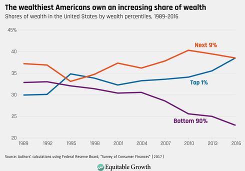 Wealthiest Americans Wealth Ownership