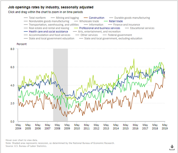 Job Openings Rates By Industry
