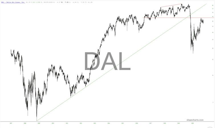 DAL Chart