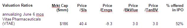 Valuation Ratios
