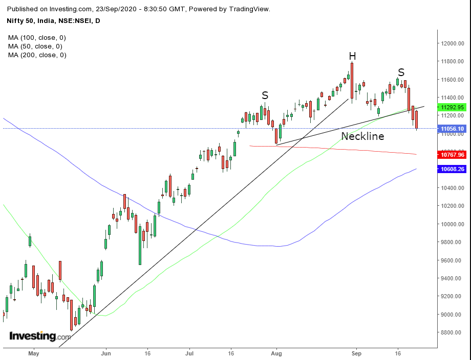 India's Nifty 50 Daily