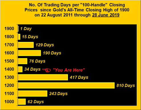 No Of Trading Days Per 100 Handle