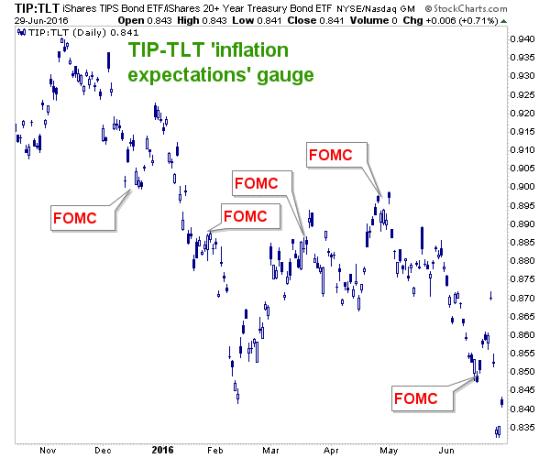 Inflation Protected Treasury Bonds Vs. Nominal T-Bonds