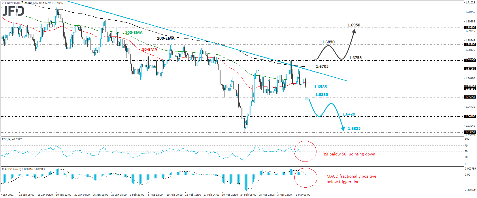 EUR/NZD 4-hour chart technical analysis