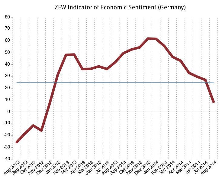 ZEW Indicator, August 2012-Present
