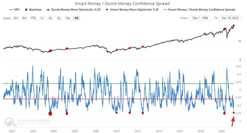 Smart Money-Dumb Money Confidence