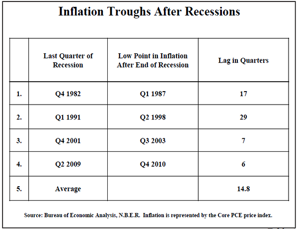 Inflation Troughs After Recessions