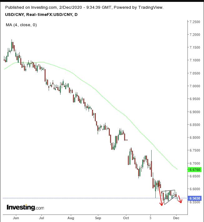 USD/CNY Daily