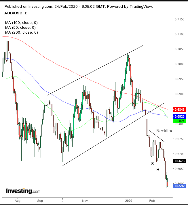 AUD/USD Daily