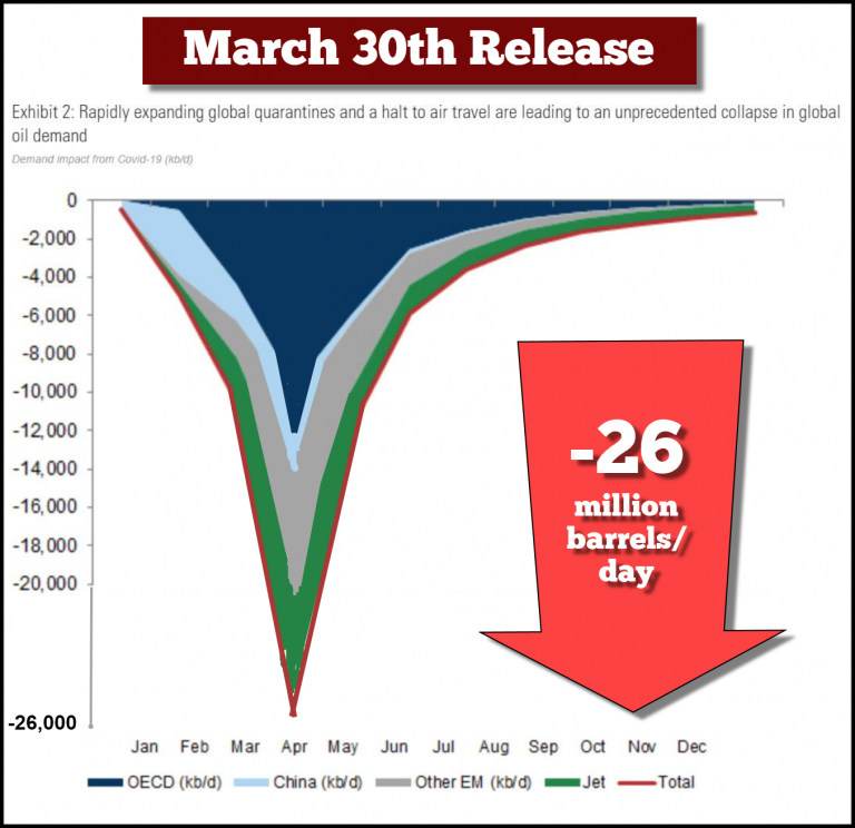 Global Oil Demand Goldman March 30