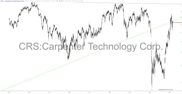 Carpenter Technology Chart.