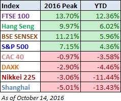 World Markets 2016 Peak vs YTD