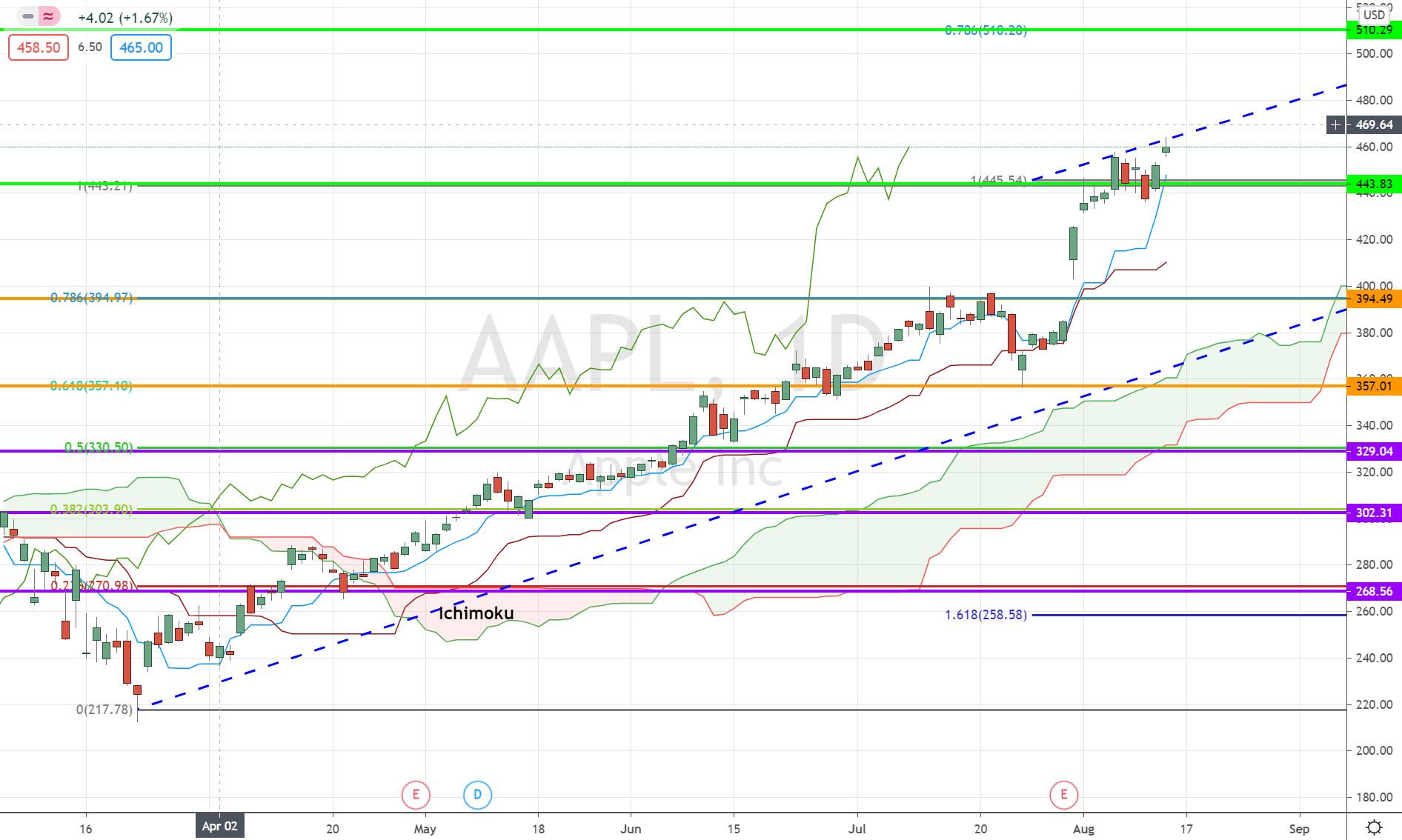 Apple stock (AAPL) price analysis 2020 before stock split
