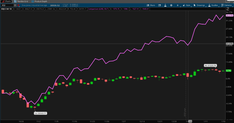 Russell 2000 And Dow Jones Index.