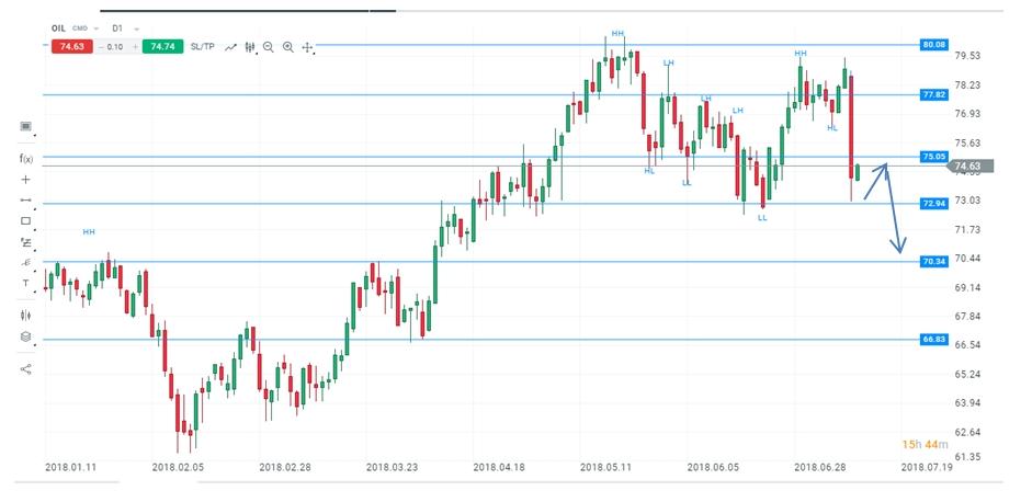 Oil D1 Chart