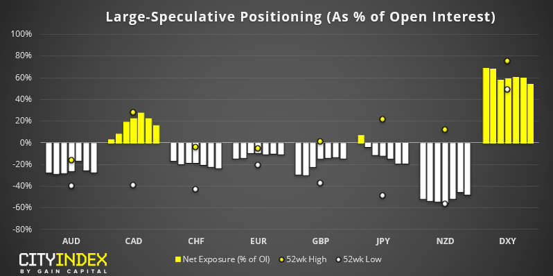 Currencies - Large Speculative Positioning