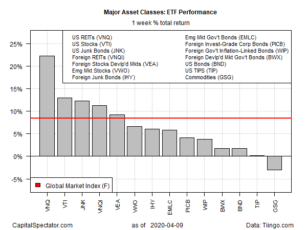 ETF Performance Weekly Return Chart