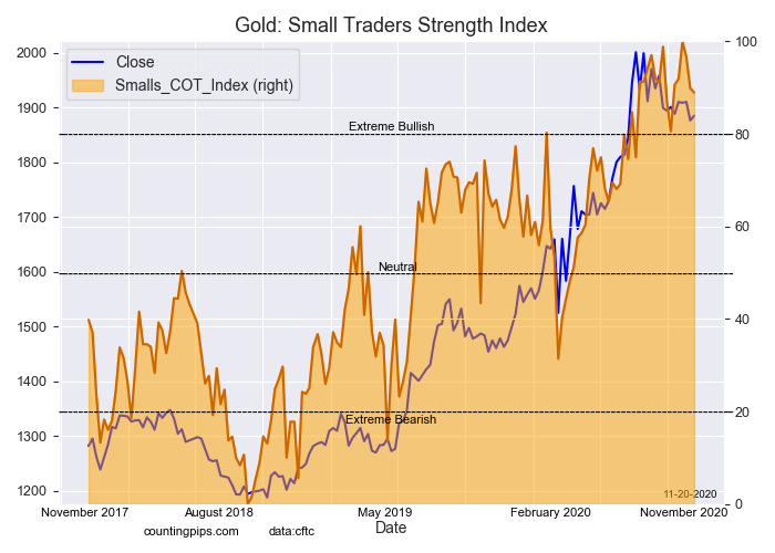 Small Traders Strength Index